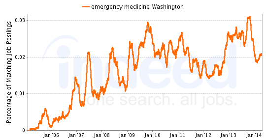 Chart of Emergency Medicine job growth in Washington